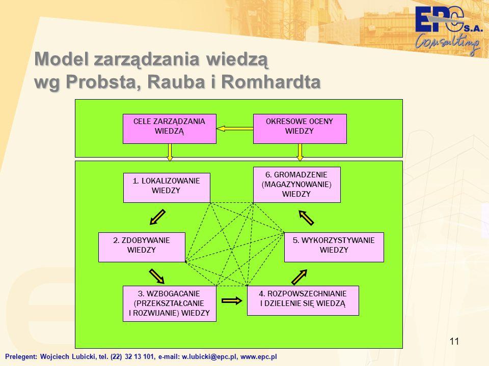 11 Model zarządzania wiedzą wg Probsta, Rauba i Romhardta CELE ZARZĄDZANIA WIEDZĄ OKRESOWE OCENY WIEDZY 6. GROMADZENIE (MAGAZYNOWANIE) WIEDZY 5. WYKOR
