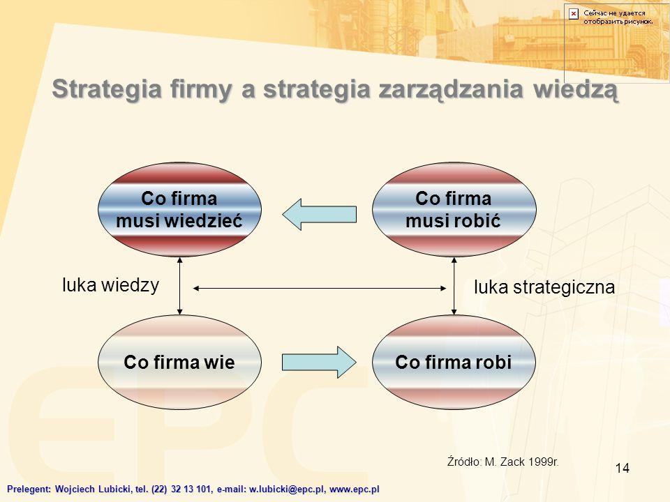 14 Strategia firmy a strategia zarządzania wiedzą Co firma musi wiedzieć Co firma musi robić Co firma robi Co firma wie Prelegent: Wojciech Lubicki, t