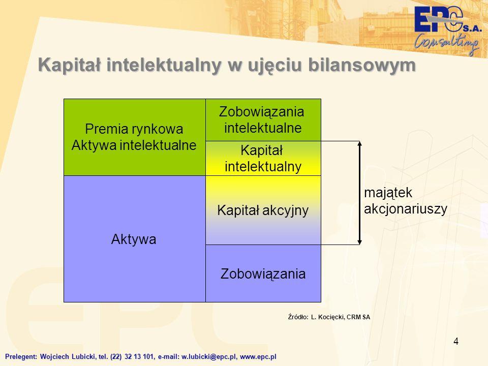4 Kapitał intelektualny w ujęciu bilansowym Prelegent: Wojciech Lubicki, tel. (22) 32 13 101, e-mail: w.lubicki@epc.pl, www.epc.pl Aktywa Kapitał akcy