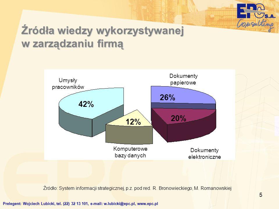 6 Piramida wiedzy DANE (fakty) INFORMACJE (przetworzone dane) WIEDZA MĄDROŚĆ LUDZIE KOMPUTERY Prelegent: Wojciech Lubicki, tel.