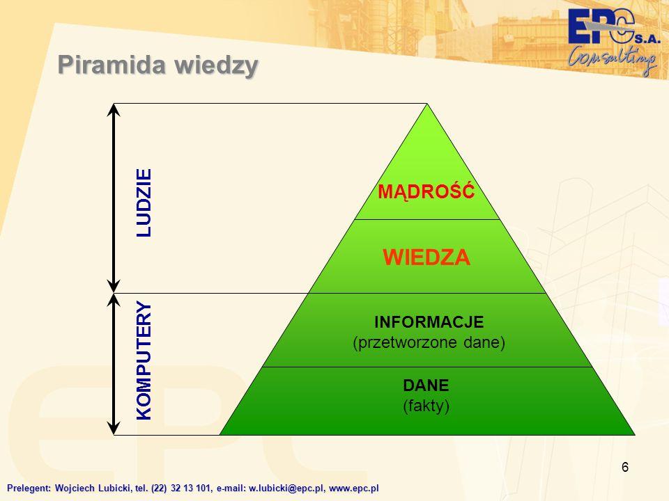 6 Piramida wiedzy DANE (fakty) INFORMACJE (przetworzone dane) WIEDZA MĄDROŚĆ LUDZIE KOMPUTERY Prelegent: Wojciech Lubicki, tel. (22) 32 13 101, e-mail