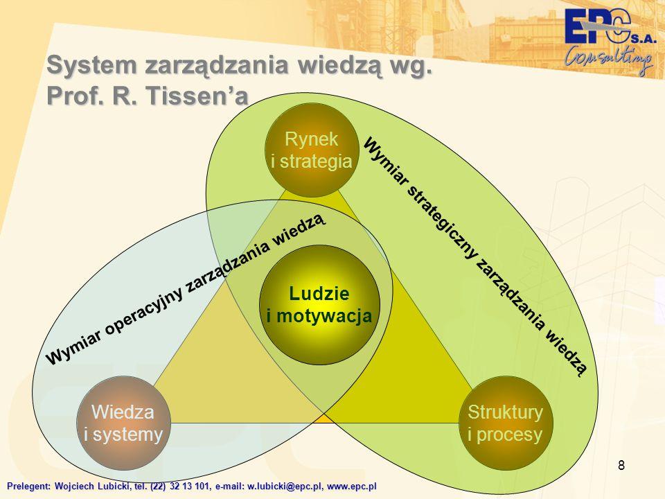 8 System zarządzania wiedzą wg. Prof. R. Tissena Struktury i procesy Rynek i strategia Wiedza i systemy Wymiar strategiczny zarządzania wiedzą Wymiar