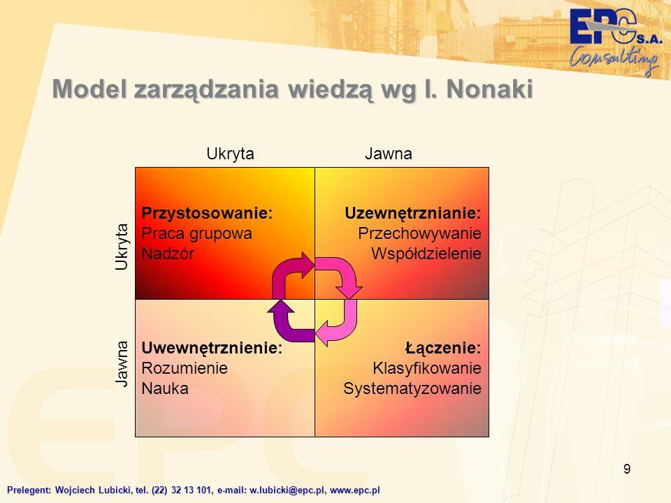 9 Model zarządzania wiedzą wg I. Nonaki Przystosowanie: Praca grupowa Nadzór Uzewnętrznianie: Przechowywanie Współdzielenie Uwewnętrznienie: Rozumieni