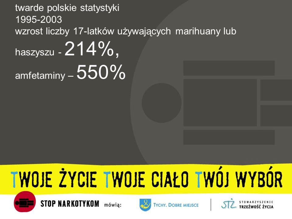 twarde polskie statystyki 1995-2003 wzrost liczby 17-latków używających marihuany lub haszyszu - 214%, amfetaminy – 550%