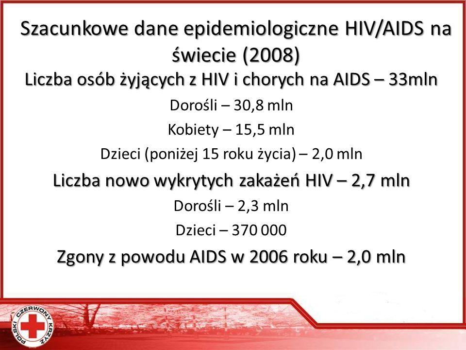 Szacunkowe dane epidemiologiczne HIV/AIDS na świecie (2008) Liczba osób żyjących z HIV i chorych na AIDS – 33mln Dorośli – 30,8 mln Kobiety – 15,5 mln Dzieci (poniżej 15 roku życia) – 2,0 mln Liczba nowo wykrytych zakażeń HIV – 2,7 mln Dorośli – 2,3 mln Dzieci – 370 000 Zgony z powodu AIDS w 2006 roku – 2,0 mln