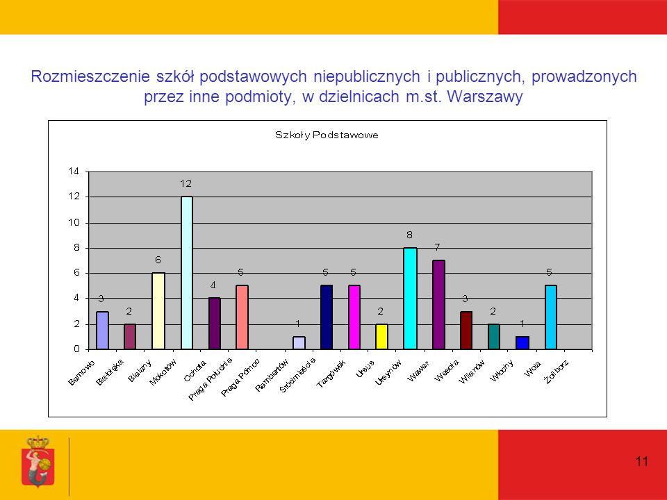 11 Rozmieszczenie szkół podstawowych niepublicznych i publicznych, prowadzonych przez inne podmioty, w dzielnicach m.st.