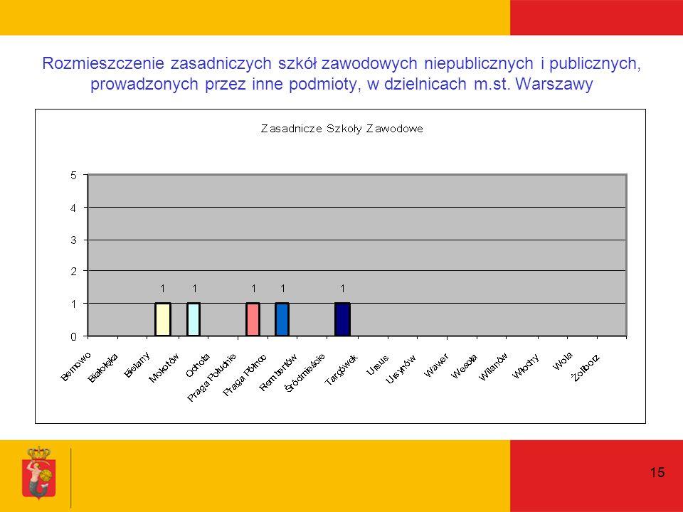 15 Rozmieszczenie zasadniczych szkół zawodowych niepublicznych i publicznych, prowadzonych przez inne podmioty, w dzielnicach m.st.