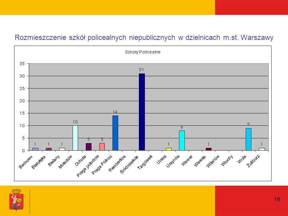 16 Rozmieszczenie szkół policealnych niepublicznych w dzielnicach m.st. Warszawy