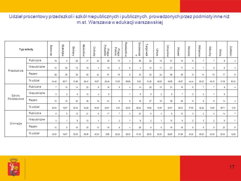 17 Udział procentowy przedszkoli i szkół niepublicznych i publicznych, prowadzonych przez podmioty inne niż m.st.