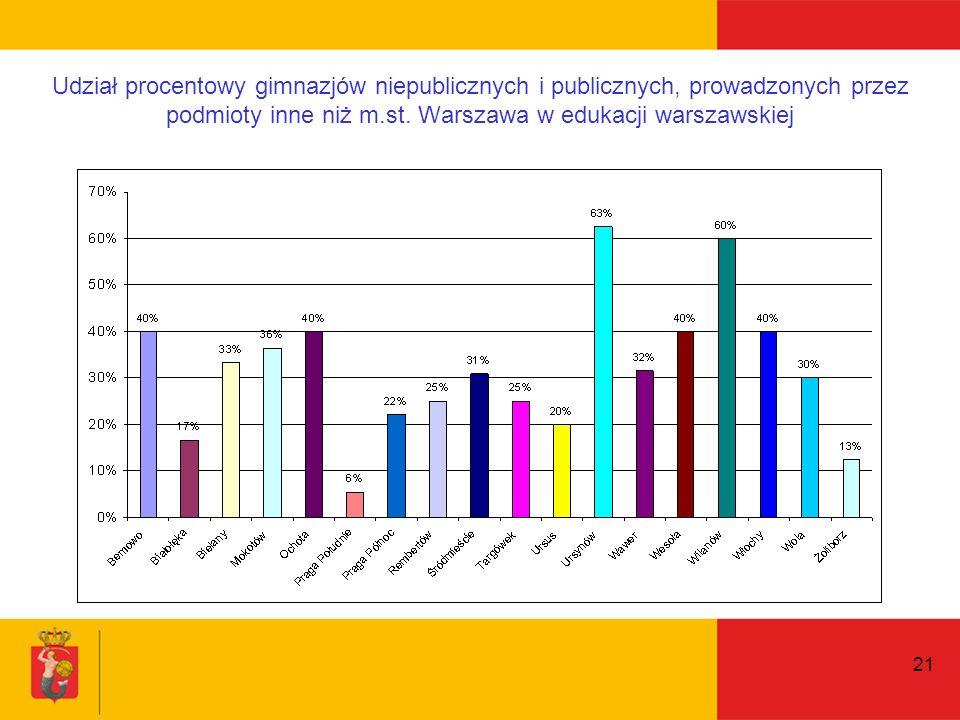 21 Udział procentowy gimnazjów niepublicznych i publicznych, prowadzonych przez podmioty inne niż m.st.