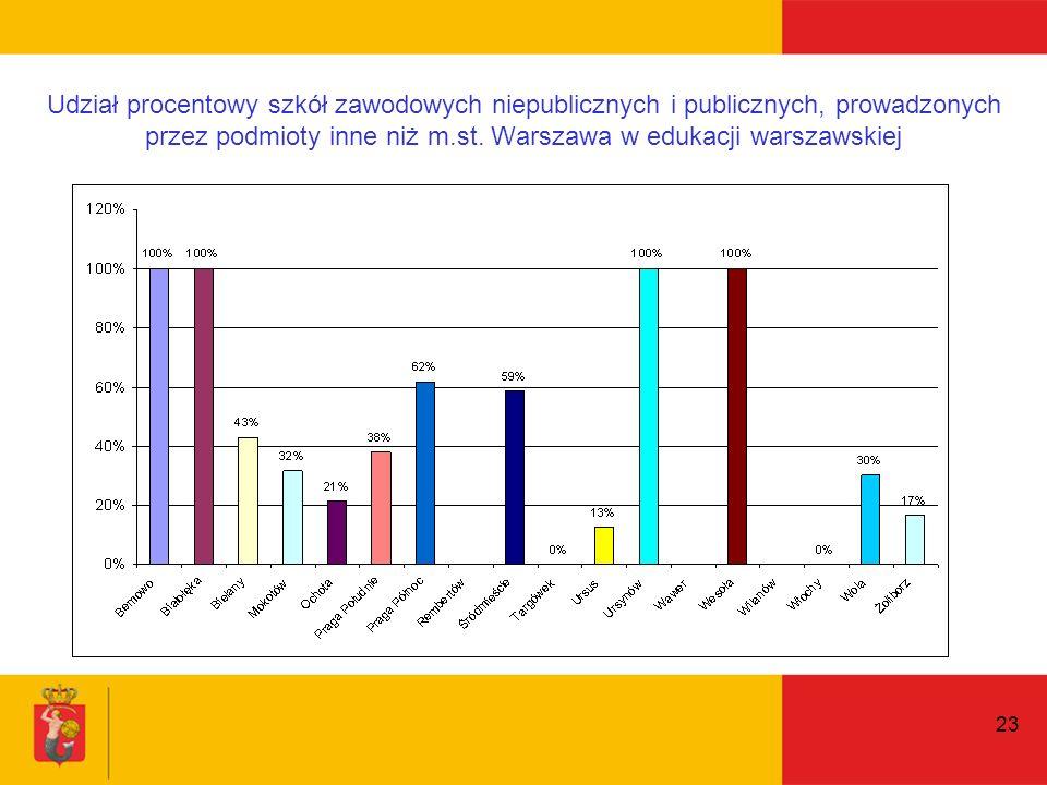 23 Udział procentowy szkół zawodowych niepublicznych i publicznych, prowadzonych przez podmioty inne niż m.st.
