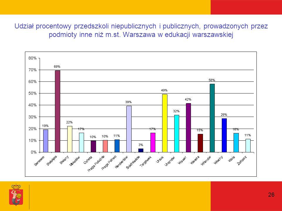 26 Udział procentowy przedszkoli niepublicznych i publicznych, prowadzonych przez podmioty inne niż m.st.