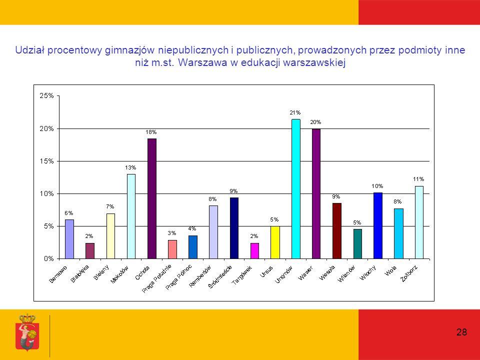 28 Udział procentowy gimnazjów niepublicznych i publicznych, prowadzonych przez podmioty inne niż m.st.