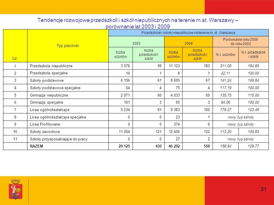 31 Tendencje rozwojowe przedszkoli i szkół niepublicznych na terenie m.st.