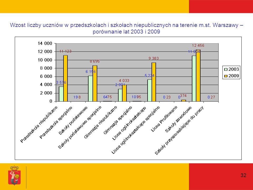 32 Wzost liczby uczniów w przedszkolach i szkołach niepublicznych na terenie m.st.