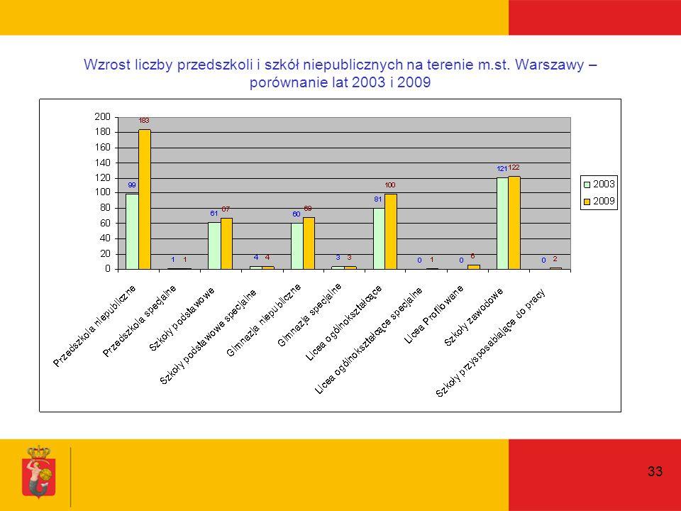 33 Wzrost liczby przedszkoli i szkół niepublicznych na terenie m.st.