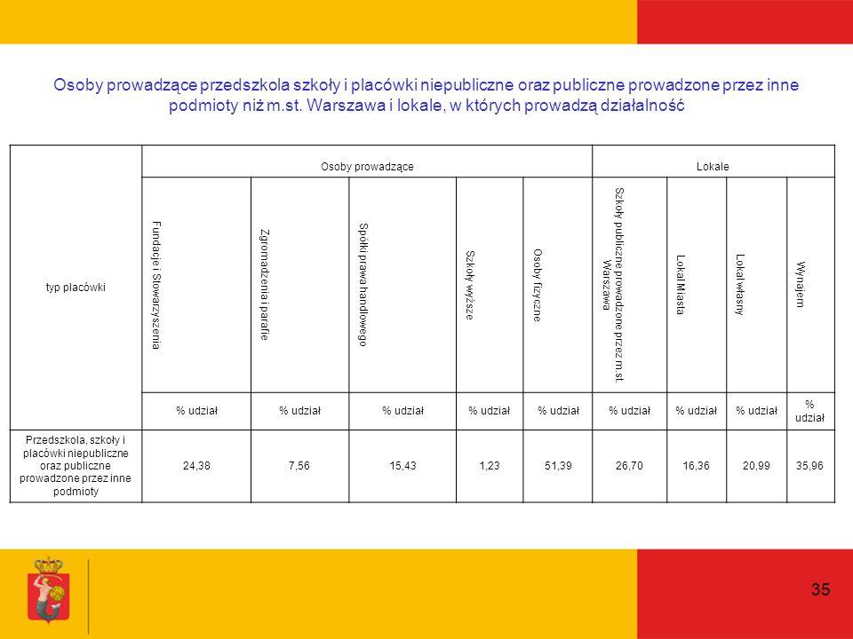 35 Osoby prowadzące przedszkola szkoły i placówki niepubliczne oraz publiczne prowadzone przez inne podmioty niż m.st.