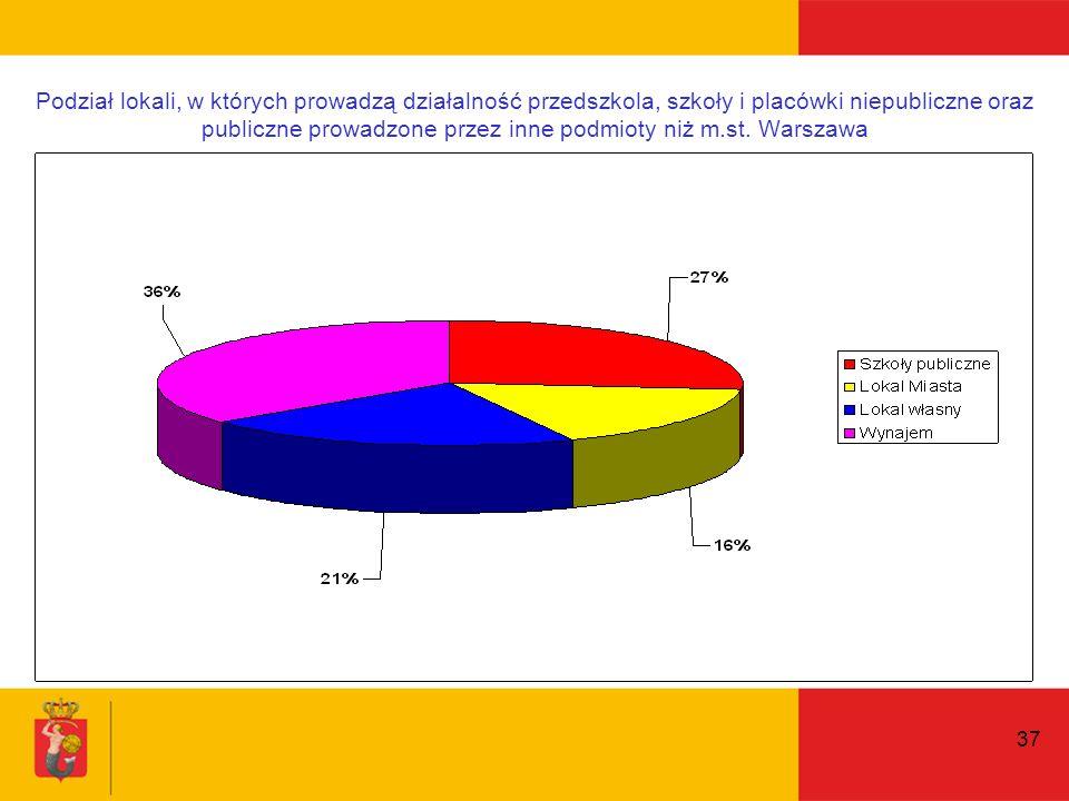 37 Podział lokali, w których prowadzą działalność przedszkola, szkoły i placówki niepubliczne oraz publiczne prowadzone przez inne podmioty niż m.st.