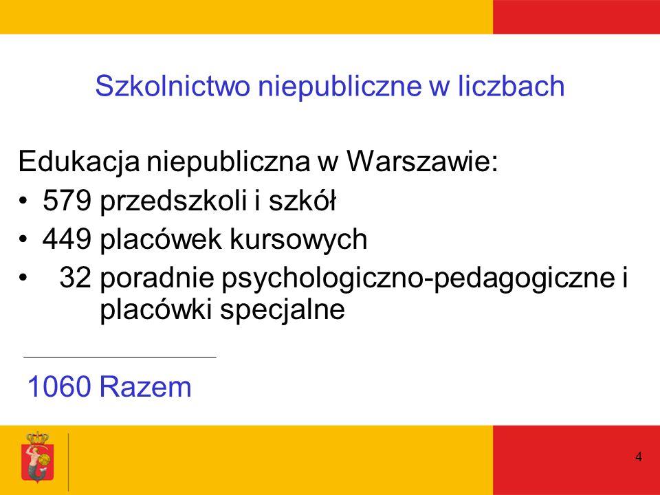4 Szkolnictwo niepubliczne w liczbach Edukacja niepubliczna w Warszawie: 579 przedszkoli i szkół 449 placówek kursowych 32 poradnie psychologiczno-pedagogiczne i placówki specjalne 1060 Razem