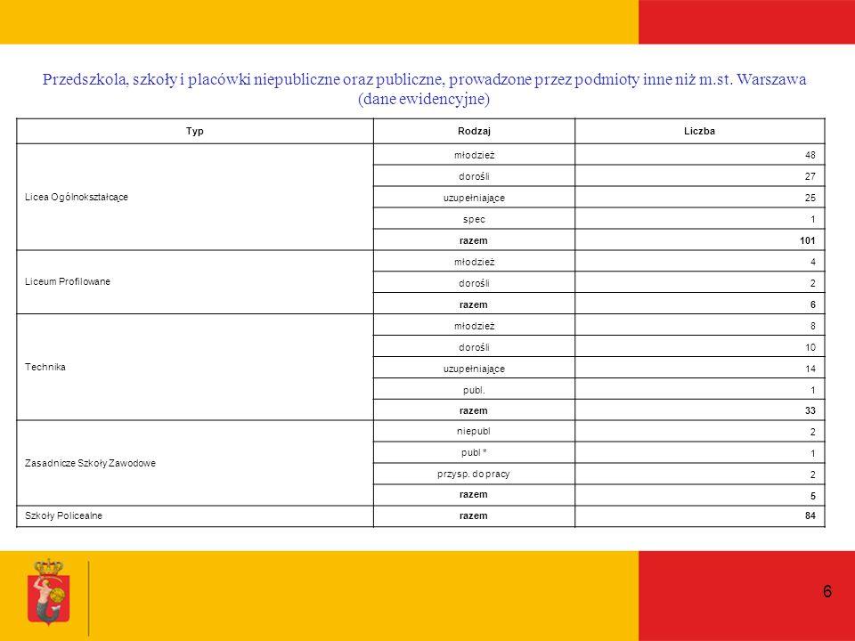 6 Przedszkola, szkoły i placówki niepubliczne oraz publiczne, prowadzone przez podmioty inne niż m.st.