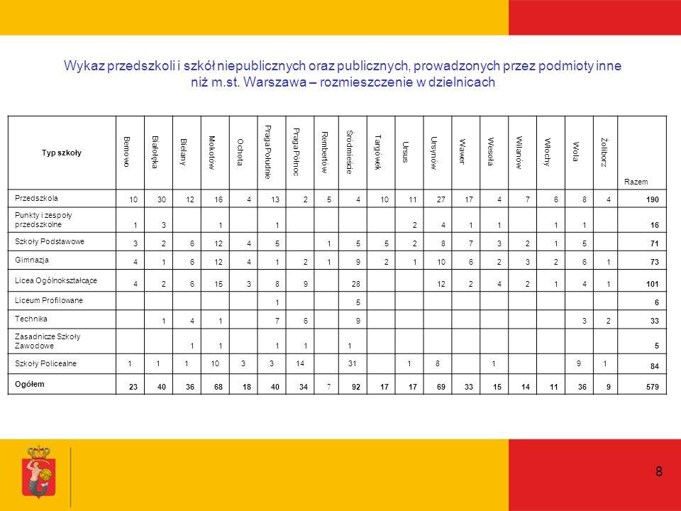 29 Udział procentowy liceów niepublicznych i publicznych, prowadzonych przez podmioty inne niż m.st.