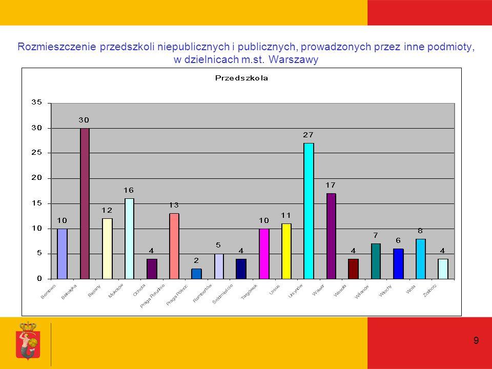 10 Rozmieszczenie punktów i zespołów przedszkolnych niepublicznych i publicznych, prowadzonych przez inne podmioty, w dzielnicach m.st.