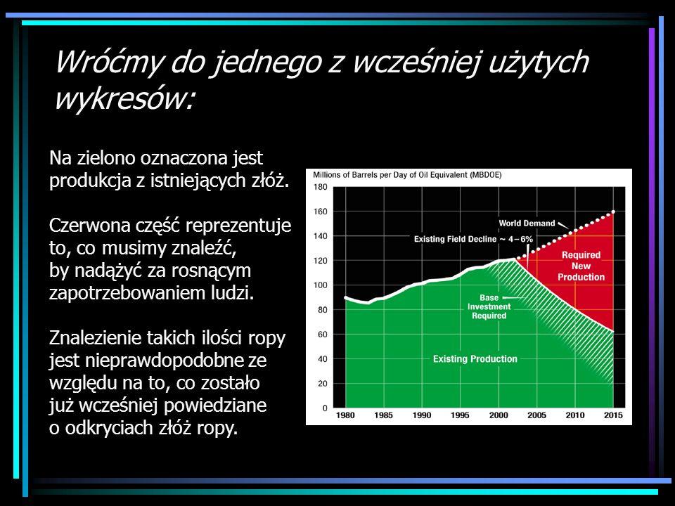 Wróćmy do jednego z wcześniej użytych wykresów: Na zielono oznaczona jest produkcja z istniejących złóż. Czerwona część reprezentuje to, co musimy zna