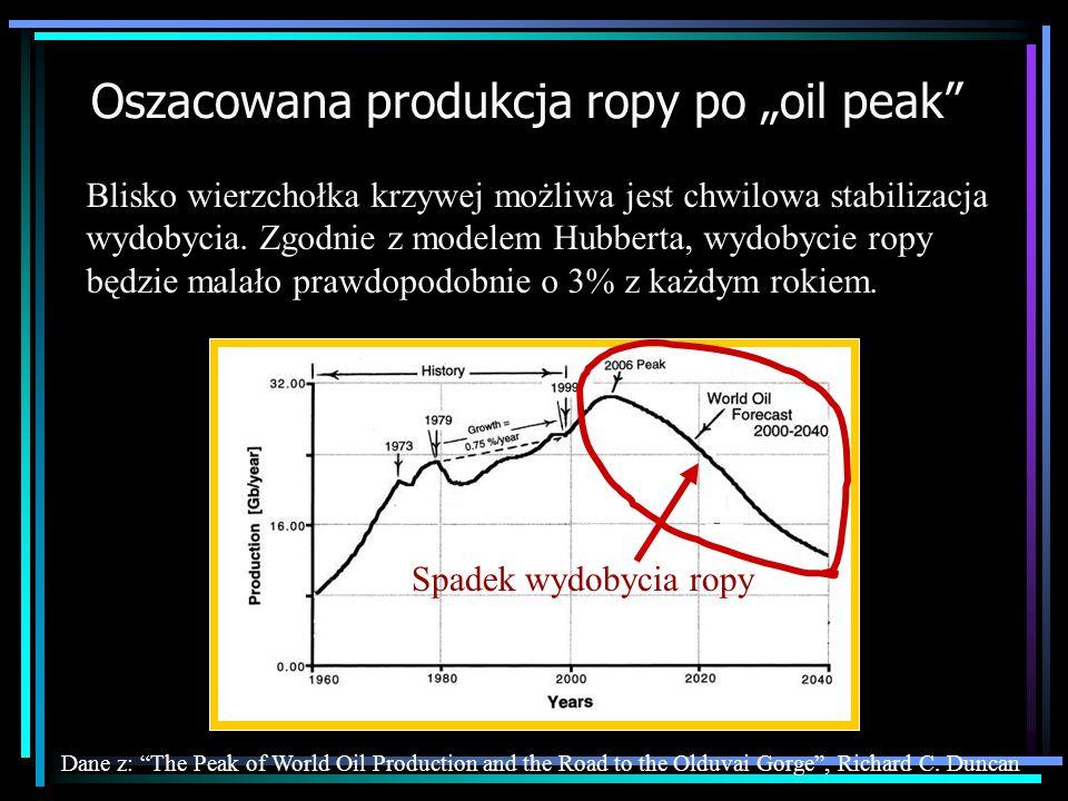 Oszacowana produkcja ropy po oil peak Dane z: The Peak of World Oil Production and the Road to the Olduvai Gorge, Richard C. Duncan Spadek wydobycia r