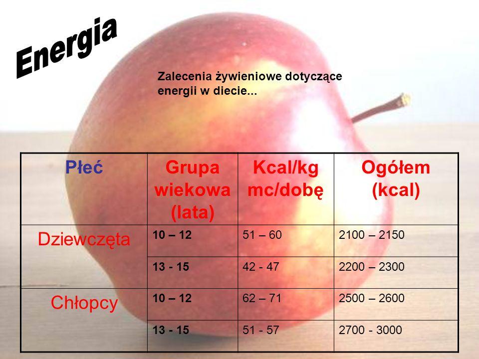 PłećGrupa wiekowa (lata) Kcal/kg mc/dobę Ogółem (kcal) Dziewczęta 10 – 1251 – 602100 – 2150 13 - 1542 - 472200 – 2300 Chłopcy 10 – 1262 – 712500 – 260