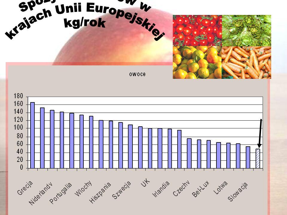 Polityka wyżywienia realizowana jest przez instytucje krajowe i międzynarodowe: FAO – (Food and Agriculture Org) Organizacja ds.