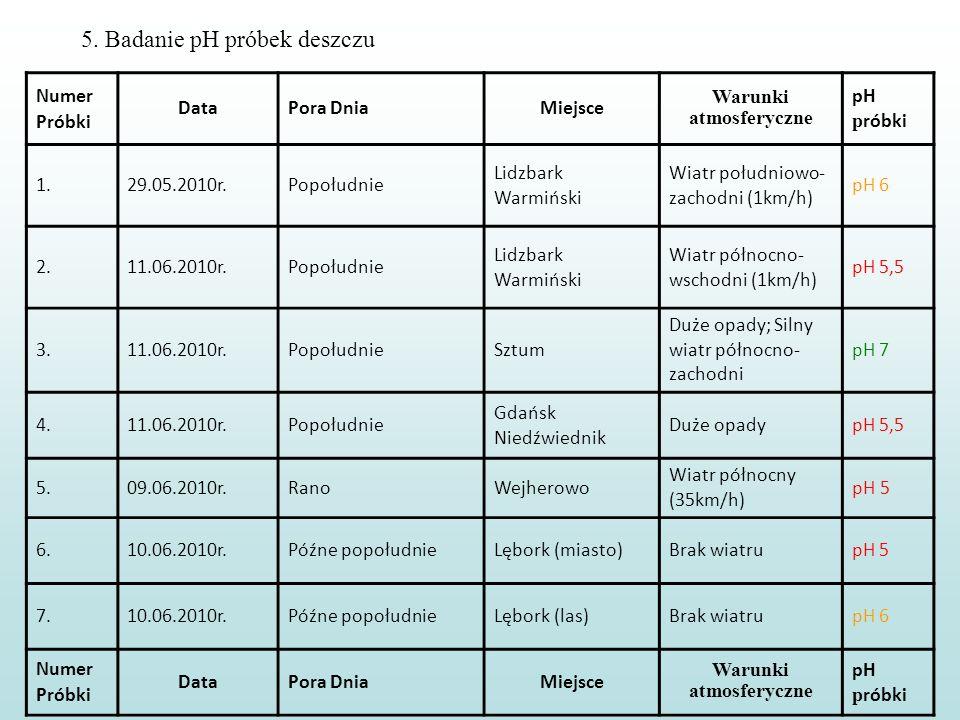 5. Badanie pH próbek deszczu Numer Próbki DataPora DniaMiejsce Warunki atmosferyczne pH p róbki 1.29.05.2010r.Popołudnie Lidzbark Warmiński Wiatr połu