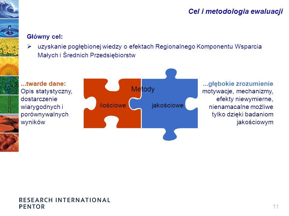11 Cel i metodologia ewaluacji Główny cel: uzyskanie pogłębionej wiedzy o efektach Regionalnego Komponentu Wsparcia Małych i Średnich Przedsiębiorstw...twarde dane: Opis statystyczny, dostarczenie wiarygodnych i porównywalnych wyników...głębokie zrozumienie motywacje, mechanizmy, efekty niewymierne, nienamacalne możliwe tylko dzięki badaniom jakościowym ilościowejakościowe Metody