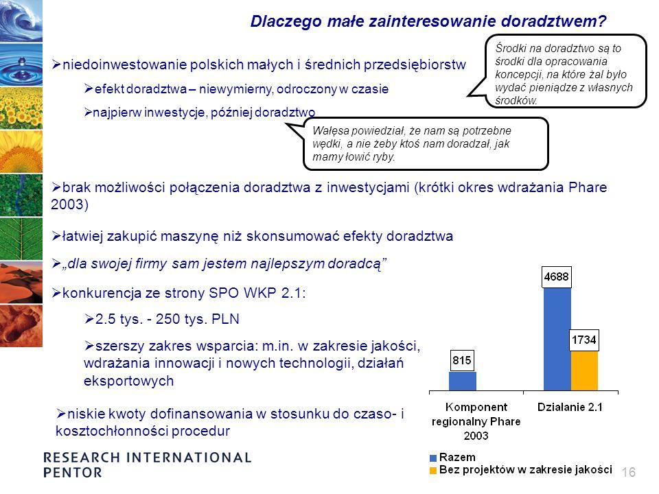 16 Dlaczego małe zainteresowanie doradztwem? konkurencja ze strony SPO WKP 2.1: 2.5 tys. - 250 tys. PLN szerszy zakres wsparcia: m.in. w zakresie jako