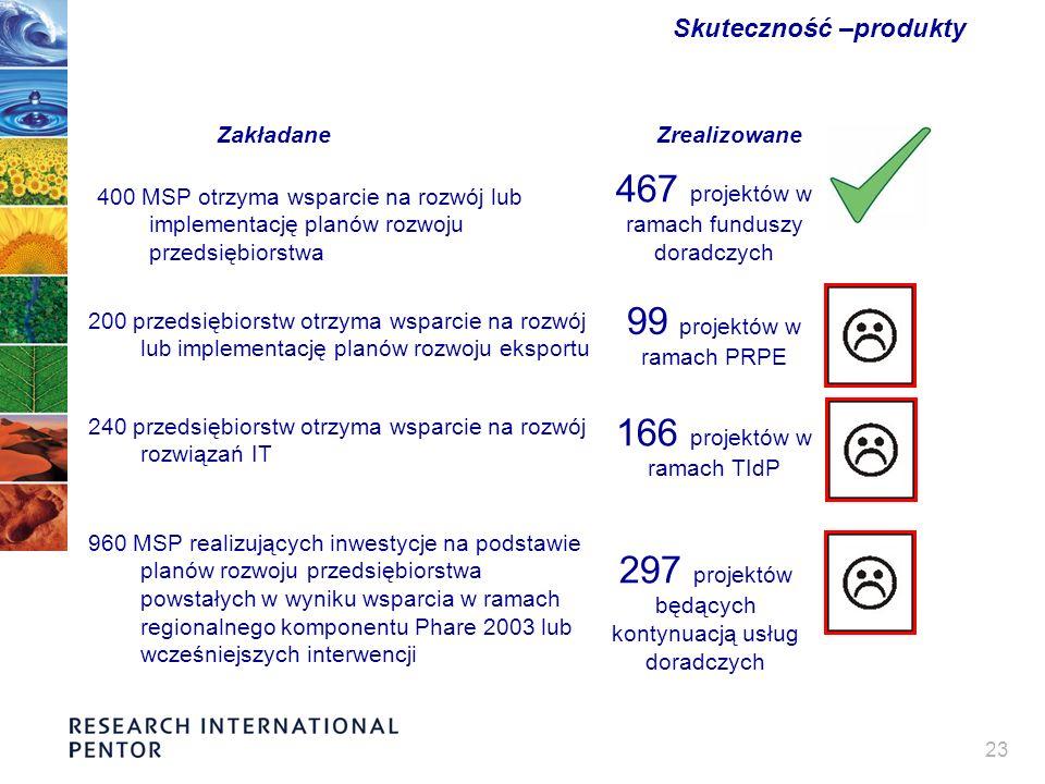 23 Skuteczność –produkty 400 MSP otrzyma wsparcie na rozwój lub implementację planów rozwoju przedsiębiorstwa 467 projektów w ramach funduszy doradczych 200 przedsiębiorstw otrzyma wsparcie na rozwój lub implementację planów rozwoju eksportu 99 projektów w ramach PRPE 240 przedsiębiorstw otrzyma wsparcie na rozwój rozwiązań IT 166 projektów w ramach TIdP 960 MSP realizujących inwestycje na podstawie planów rozwoju przedsiębiorstwa powstałych w wyniku wsparcia w ramach regionalnego komponentu Phare 2003 lub wcześniejszych interwencji 297 projektów będących kontynuacją usług doradczych ZakładaneZrealizowane