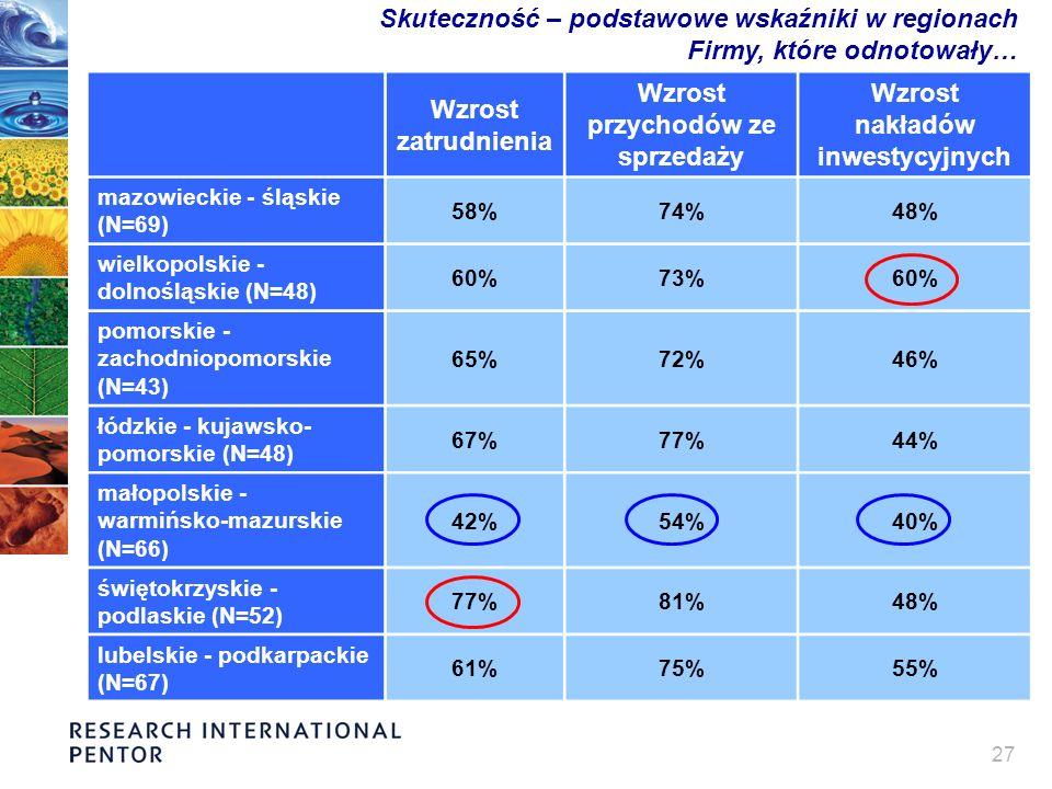 27 Skuteczność – podstawowe wskaźniki w regionach Firmy, które odnotowały… Wzrost zatrudnienia Wzrost przychodów ze sprzedaży Wzrost nakładów inwestycyjnych mazowieckie - śląskie (N=69) 58%74%48% wielkopolskie - dolnośląskie (N=48) 60%73%60% pomorskie - zachodniopomorskie (N=43) 65%72%46% łódzkie - kujawsko- pomorskie (N=48) 67%77%44% małopolskie - warmińsko-mazurskie (N=66) 42%54%40% świętokrzyskie - podlaskie (N=52) 77%81%48% lubelskie - podkarpackie (N=67) 61%75%55%