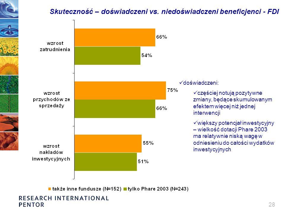 28 Skuteczność – doświadczeni vs. niedoświadczeni beneficjenci - FDI doświadczeni: częściej notują pozytywne zmiany, będące skumulowanym efektem więce
