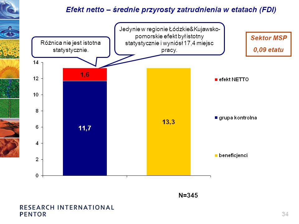 34 Efekt netto – średnie przyrosty zatrudnienia w etatach (FDI) Różnica nie jest istotna statystycznie. Jedynie w regionie Łódzkie&Kujawsko- pomorskie