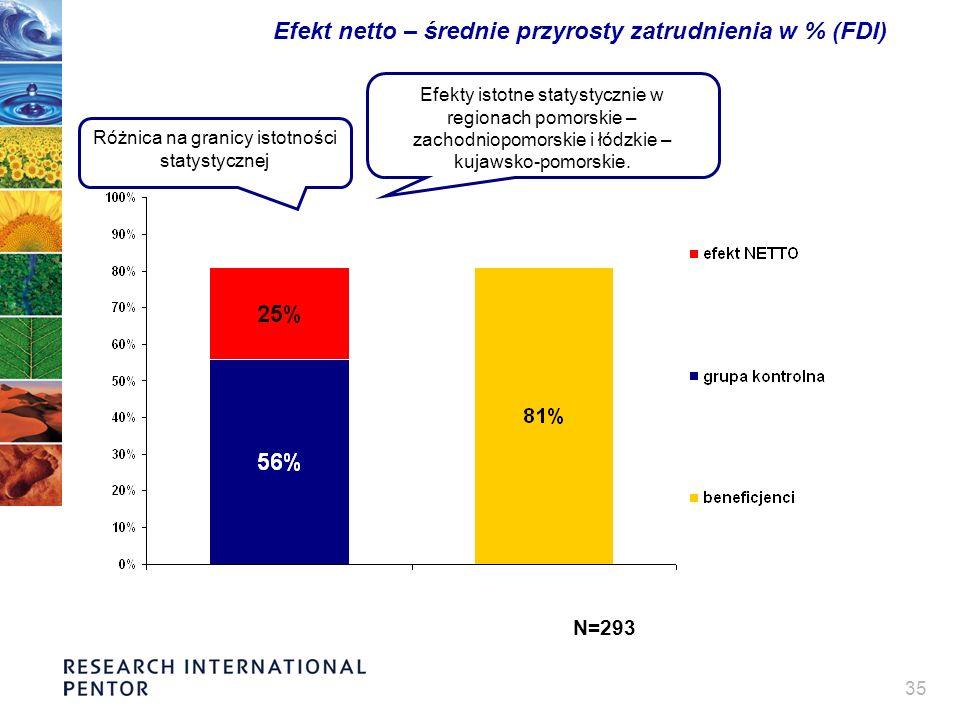 35 Efekt netto – średnie przyrosty zatrudnienia w % (FDI) Różnica na granicy istotności statystycznej Efekty istotne statystycznie w regionach pomorskie – zachodniopomorskie i łódzkie – kujawsko-pomorskie.