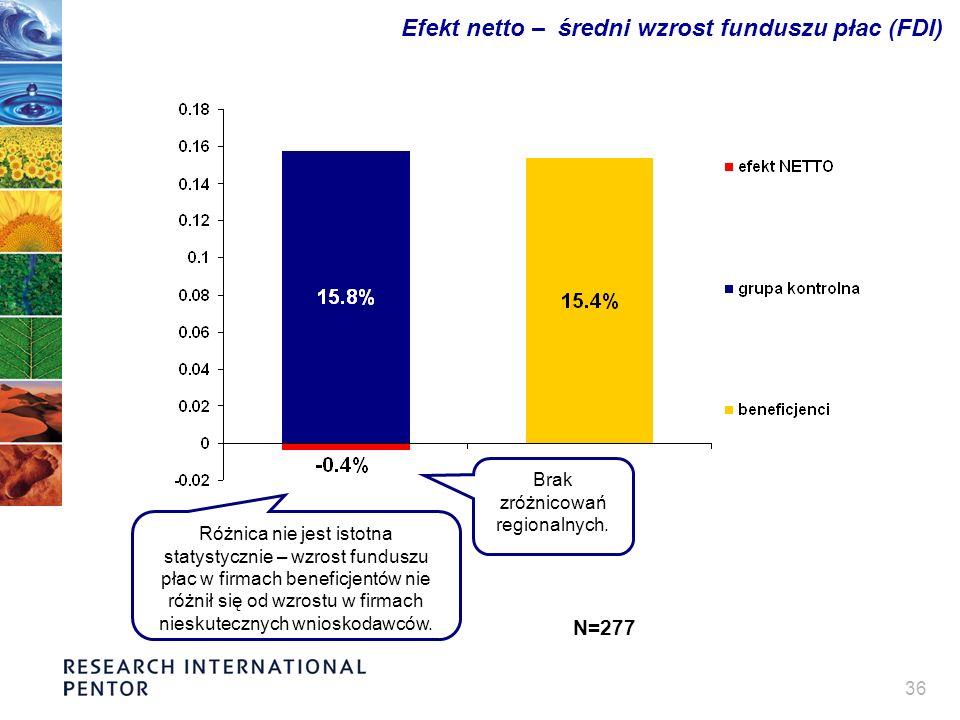 36 Efekt netto – średni wzrost funduszu płac (FDI) Różnica nie jest istotna statystycznie – wzrost funduszu płac w firmach beneficjentów nie różnił się od wzrostu w firmach nieskutecznych wnioskodawców.