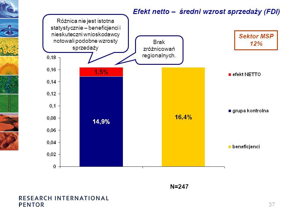 37 Efekt netto – średni wzrost sprzedaży (FDI) Różnica nie jest istotna statystycznie – beneficjenci i nieskuteczni wnioskodawcy notowali podobne wzrosty sprzedaży Brak zróżnicowań regionalnych.