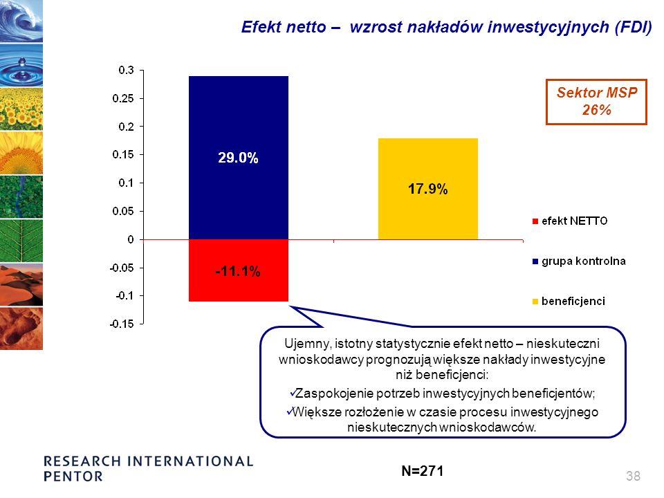 38 Efekt netto – wzrost nakładów inwestycyjnych (FDI) Ujemny, istotny statystycznie efekt netto – nieskuteczni wnioskodawcy prognozują większe nakłady inwestycyjne niż beneficjenci: Zaspokojenie potrzeb inwestycyjnych beneficjentów; Większe rozłożenie w czasie procesu inwestycyjnego nieskutecznych wnioskodawców.