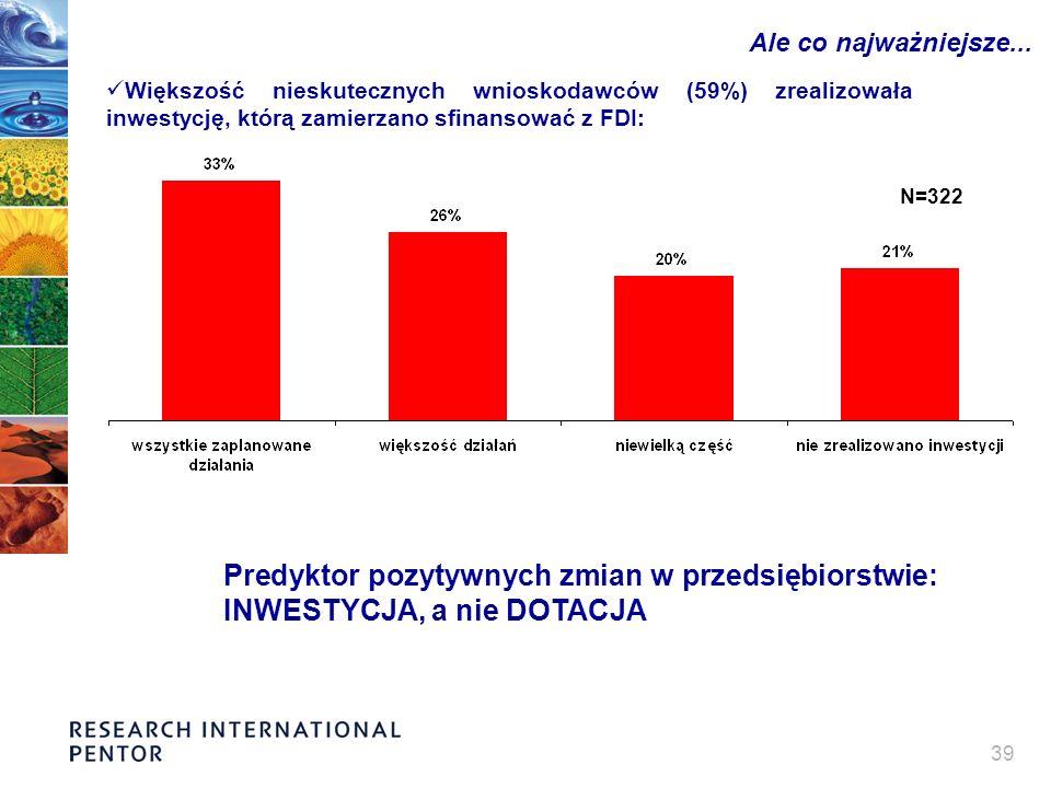 39 Ale co najważniejsze... Większość nieskutecznych wnioskodawców (59%) zrealizowała inwestycję, którą zamierzano sfinansować z FDI: Predyktor pozytyw