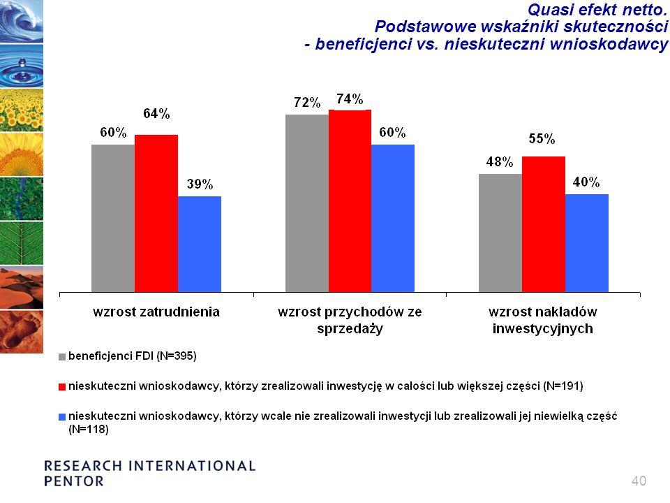 40 Quasi efekt netto. Podstawowe wskaźniki skuteczności - beneficjenci vs. nieskuteczni wnioskodawcy