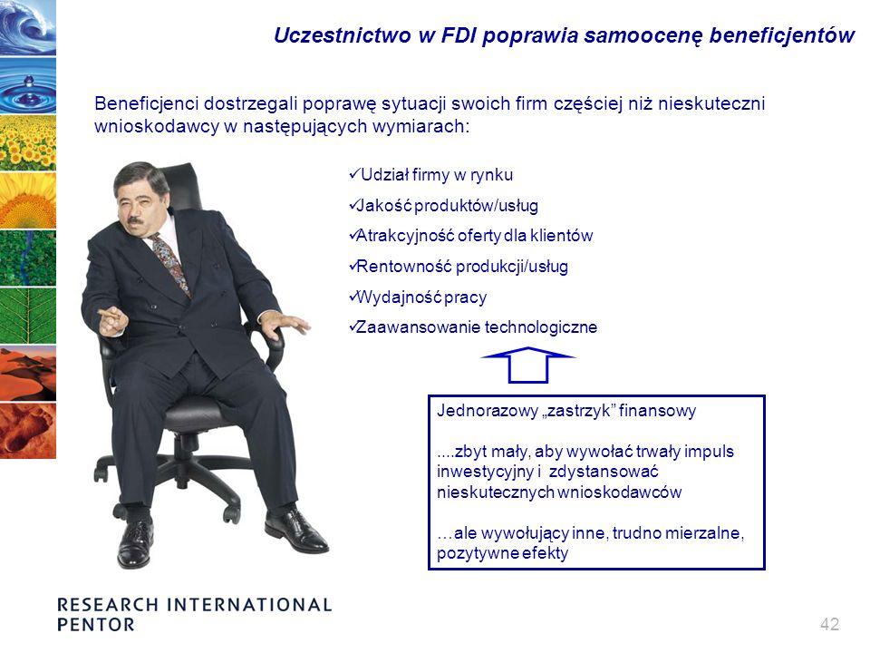 42 Uczestnictwo w FDI poprawia samoocenę beneficjentów Beneficjenci dostrzegali poprawę sytuacji swoich firm częściej niż nieskuteczni wnioskodawcy w następujących wymiarach: Jednorazowy zastrzyk finansowy....zbyt mały, aby wywołać trwały impuls inwestycyjny i zdystansować nieskutecznych wnioskodawców …ale wywołujący inne, trudno mierzalne, pozytywne efekty Udział firmy w rynku Jakość produktów/usług Atrakcyjność oferty dla klientów Rentowność produkcji/usług Wydajność pracy Zaawansowanie technologiczne