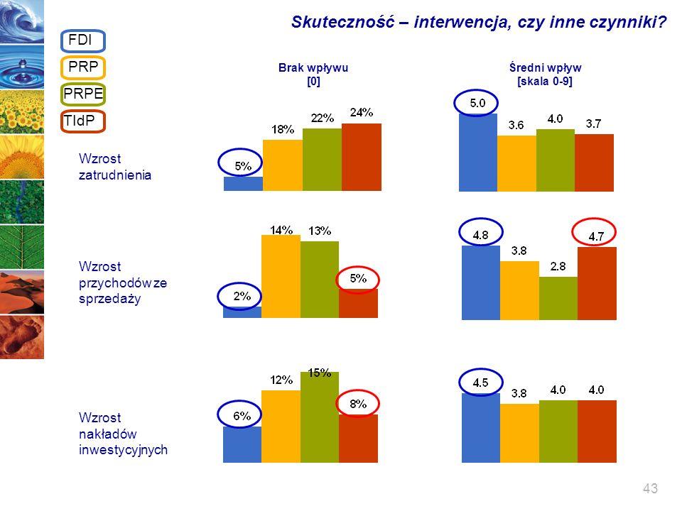43 Skuteczność – interwencja, czy inne czynniki? Wzrost zatrudnienia Brak wpływu [0] Średni wpływ [skala 0-9] Wzrost przychodów ze sprzedaży Wzrost na