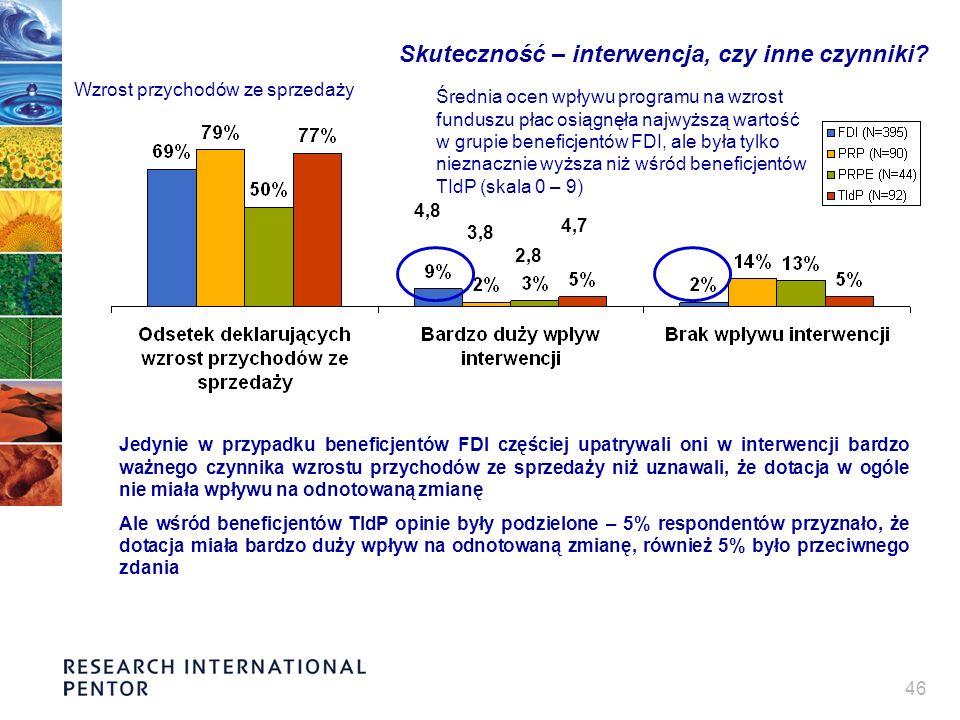 46 Skuteczność – interwencja, czy inne czynniki? Wzrost przychodów ze sprzedaży Jedynie w przypadku beneficjentów FDI częściej upatrywali oni w interw