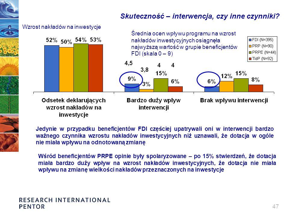 47 Skuteczność – interwencja, czy inne czynniki? Wzrost nakładów na inwestycje Jedynie w przypadku beneficjentów FDI częściej upatrywali oni w interwe
