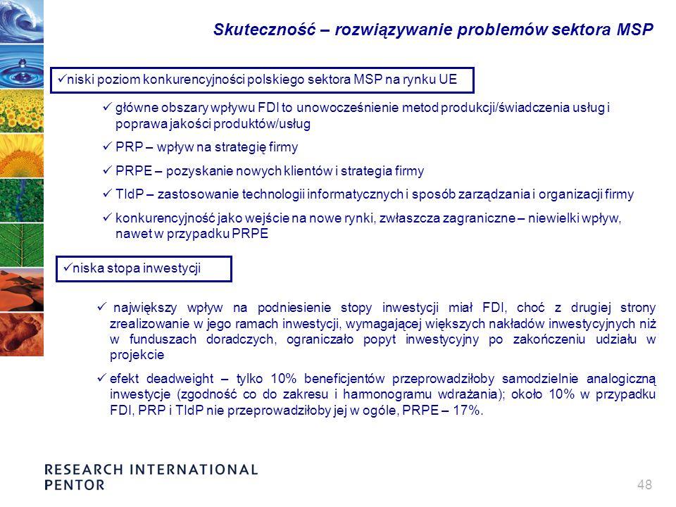 48 Skuteczność – rozwiązywanie problemów sektora MSP niski poziom konkurencyjności polskiego sektora MSP na rynku UE główne obszary wpływu FDI to unowocześnienie metod produkcji/świadczenia usług i poprawa jakości produktów/usług PRP – wpływ na strategię firmy PRPE – pozyskanie nowych klientów i strategia firmy TIdP – zastosowanie technologii informatycznych i sposób zarządzania i organizacji firmy konkurencyjność jako wejście na nowe rynki, zwłaszcza zagraniczne – niewielki wpływ, nawet w przypadku PRPE niska stopa inwestycji największy wpływ na podniesienie stopy inwestycji miał FDI, choć z drugiej strony zrealizowanie w jego ramach inwestycji, wymagającej większych nakładów inwestycyjnych niż w funduszach doradczych, ograniczało popyt inwestycyjny po zakończeniu udziału w projekcie efekt deadweight – tylko 10% beneficjentów przeprowadziłoby samodzielnie analogiczną inwestycje (zgodność co do zakresu i harmonogramu wdrażania); około 10% w przypadku FDI, PRP i TIdP nie przeprowadziłoby jej w ogóle, PRPE – 17%.