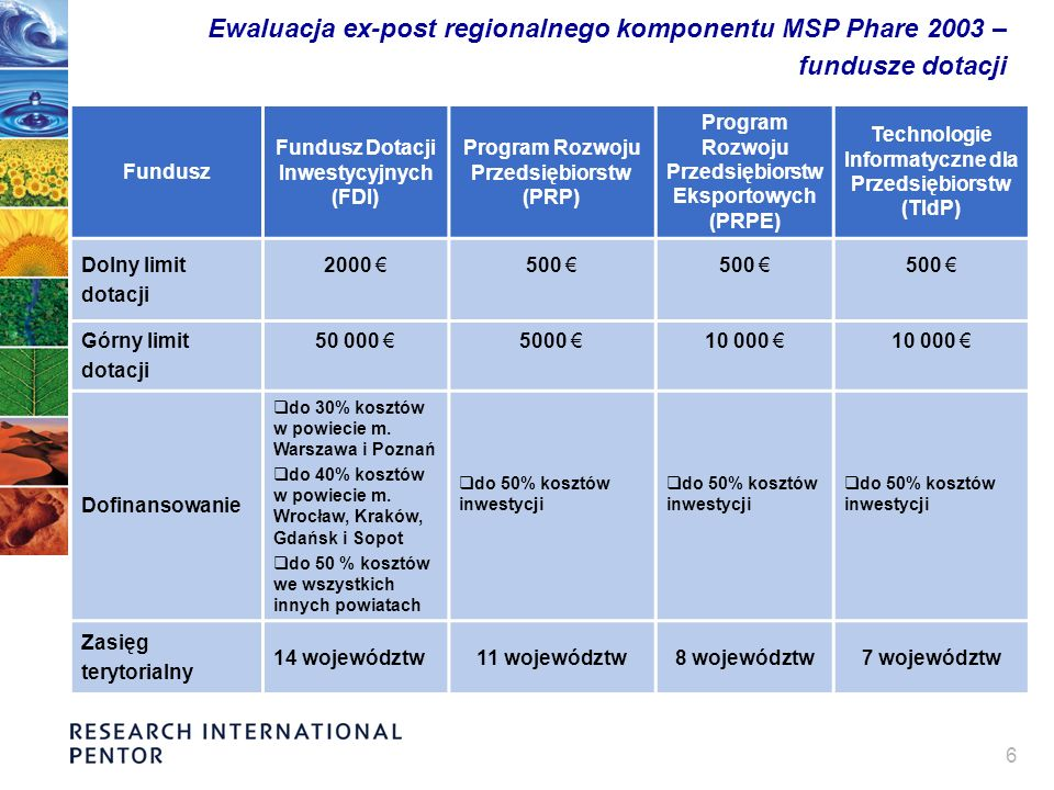 6 Ewaluacja ex-post regionalnego komponentu MSP Phare 2003 – fundusze dotacji Fundusz Fundusz Dotacji Inwestycyjnych (FDI) Program Rozwoju Przedsiębiorstw (PRP) Program Rozwoju Przedsiębiorstw Eksportowych (PRPE) Technologie Informatyczne dla Przedsiębiorstw (TIdP) Dolny limit dotacji 2000 500 Górny limit dotacji 50 000 5000 10 000 Dofinansowanie do 30% kosztów w powiecie m.