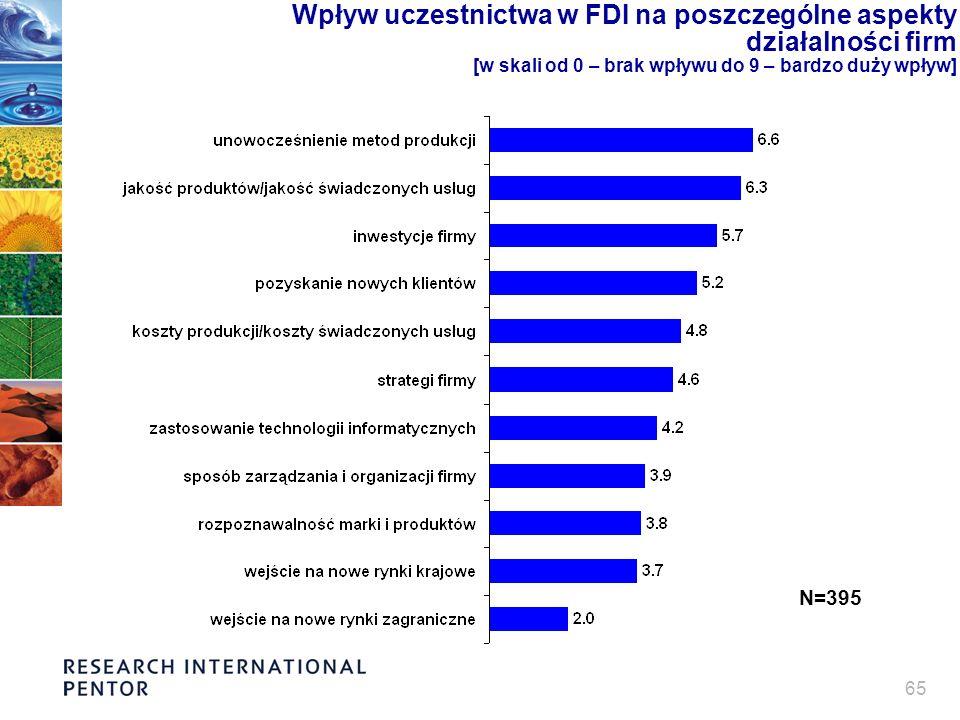 65 Wpływ uczestnictwa w FDI na poszczególne aspekty działalności firm [w skali od 0 – brak wpływu do 9 – bardzo duży wpływ] N=395